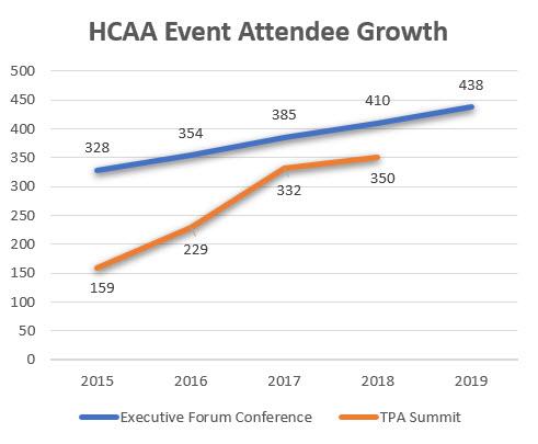 HCAA growth graph