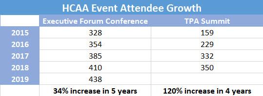 HCAA growth numbers